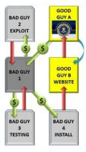 FBI ransomware Betrug hat FBI Aufmerksamkeit erreicht