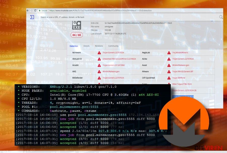 Prozesse vom XMRig Miner-Trojaner